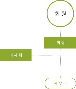 회원-회장-이사회-사무국 순서로 구성된 조직도
